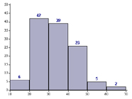 Graphic of a histogram